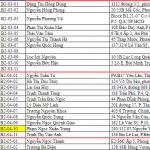 danh sách khách hàng city gate 1 quận 8